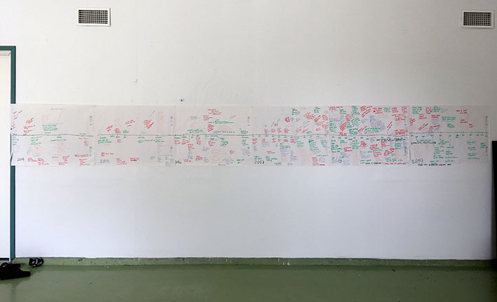 Image of a wall with a timeline drawn on a long piece of paper